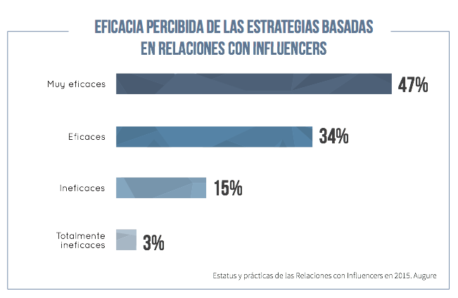 Estado del Marketing de Influencers