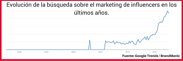 engagement-de-clientes-con-marketing-de-influencers.jpg