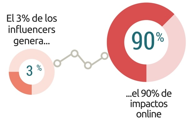 Beneficios del marketing de influencers
