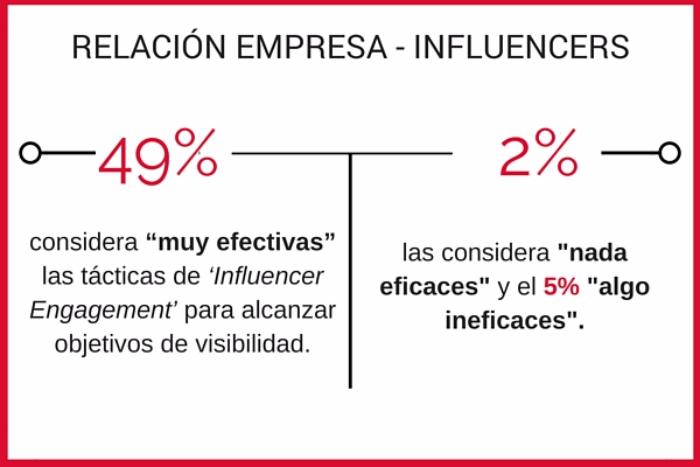 relacion-empresa-marketing-de-influencers.png